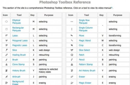 photoshop cheate sheets 3 15 Photoshop Cheat Sheets That Will Make Your Task Easier