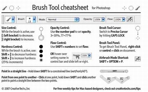Photoshop Cheat Sheets