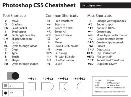 photoshop cheate sheets 15 Photoshop Cheat Sheets That Will Make Your Task Easier