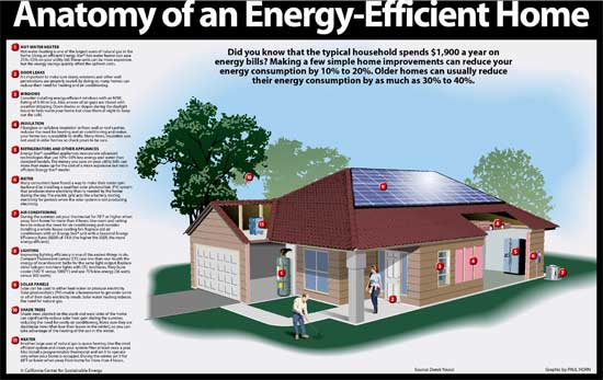 Anatomy of an Energy-Efficient Home