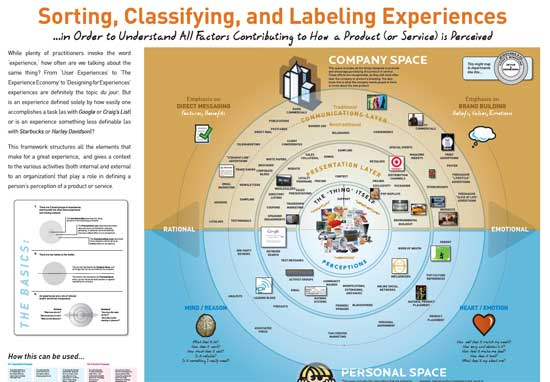 Classifying Experiences