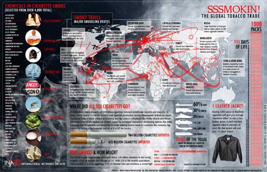 SSSMOKIN! The Global Tobacco Trade