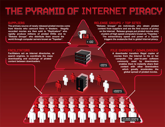 The Pyramid of Internet Piracy