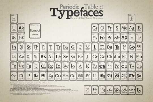 Wallpaper: Cam - Periodic Table of Typefaces