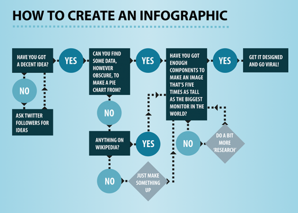sp5W4 Top 13 Infographics that Mock Infographics