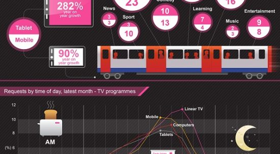 How to Download iPlayer Shows to your Phone or Tablet