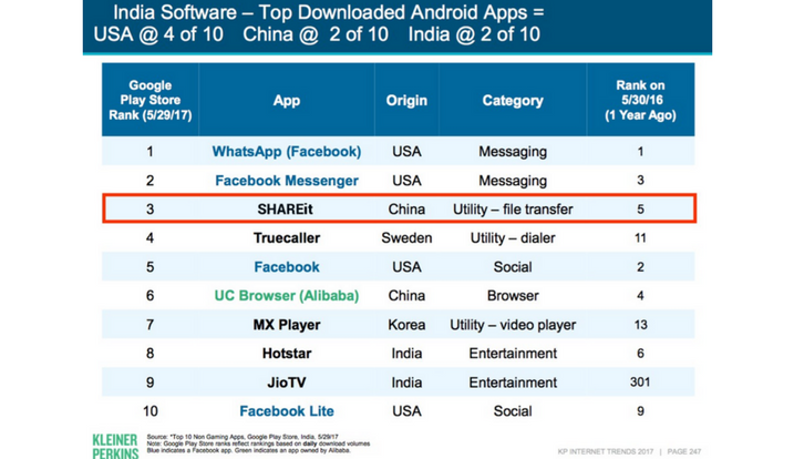 SHAREit - The 3rd Most Popular App of India in 2017 | SaveDelete