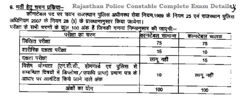 Raj Constable Selection Process