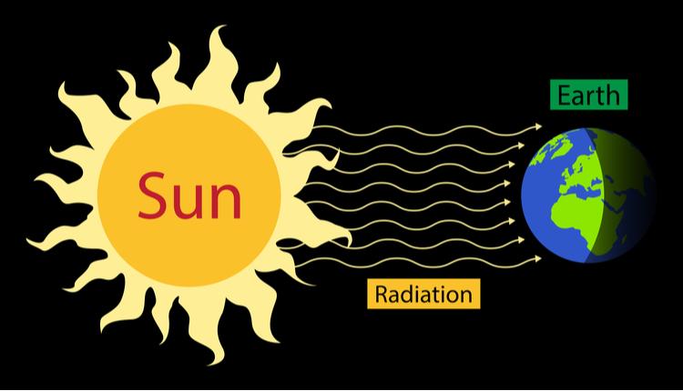 Necessary Radiation